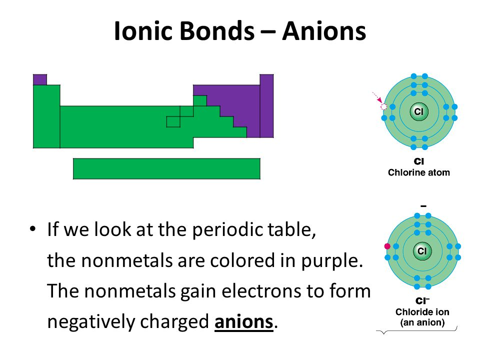 Ionic Bonds – Anions If we look at the periodic table, the nonmetals are colored in purple.