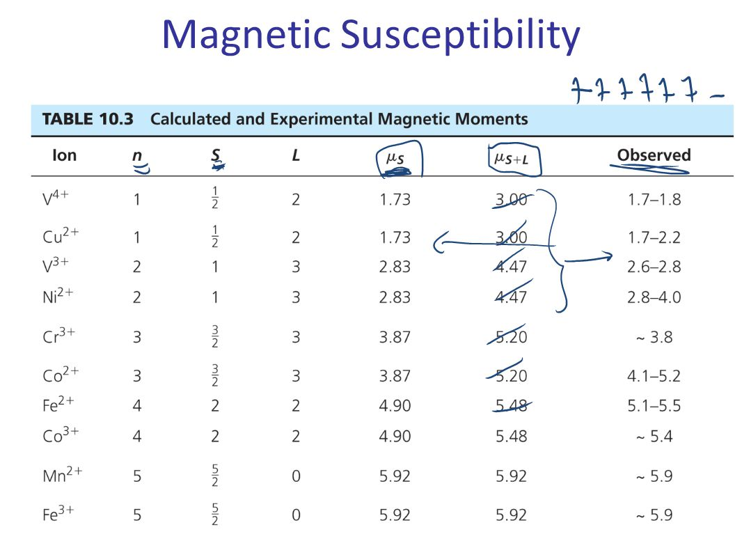24 Magnetic Susceptibility