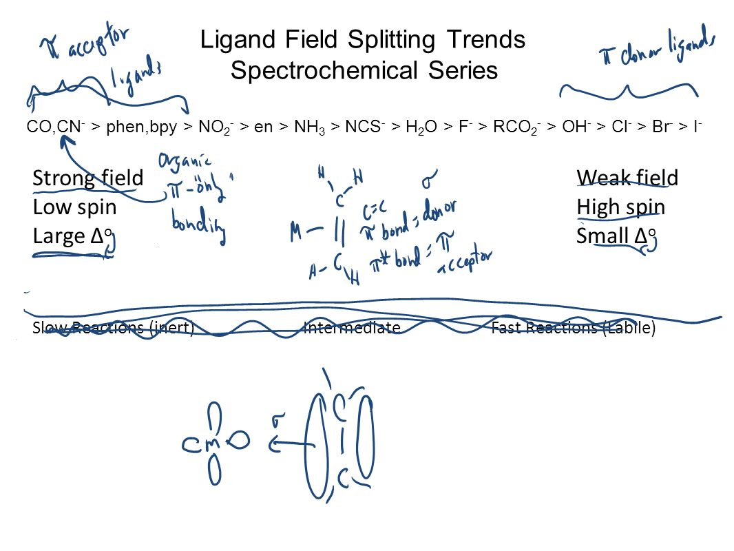 Ligand Field Splitting Trends Spectrochemical Series CO,CN - > phen,bpy > NO 2 - > en > NH 3 > NCS - > H 2 O > F - > RCO 2 - > OH - > Cl - > Br - > I - Strong field Low spin Large Δ o Weak field High spin Small Δ o Slow Reactions (inert) Intermediate Fast Reactions (Labile)