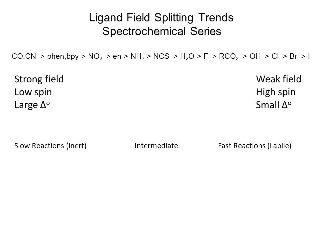 Ligand Field Splitting Trends Spectrochemical Series CO,CN - > phen,bpy > NO 2 - > en > NH 3 > NCS - > H 2 O > F - > RCO 2 - > OH - > Cl - > Br - > I