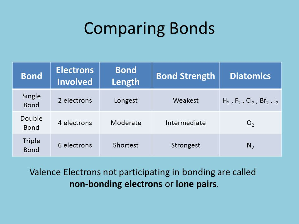 Comparing Bonds Bond Electrons Involved Bond Length Bond StrengthDiatomics Single Bond 2 electronsLongestWeakestH 2, F 2, Cl 2, Br 2, I 2 Double Bond 4 electronsModerateIntermediateO2O2 Triple Bond 6 electronsShortestStrongestN2N2 Valence Electrons not participating in bonding are called non-bonding electrons or lone pairs.