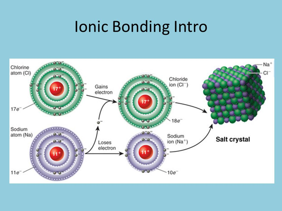There are 4 steps to diagram ionic bonding 1.Draw neutral Lewis Dot Structures (one with dots and other with x) 2.Show transfer of electrons (follow Octet Rule) 3.Show Resulting Ions 4.Write Formula