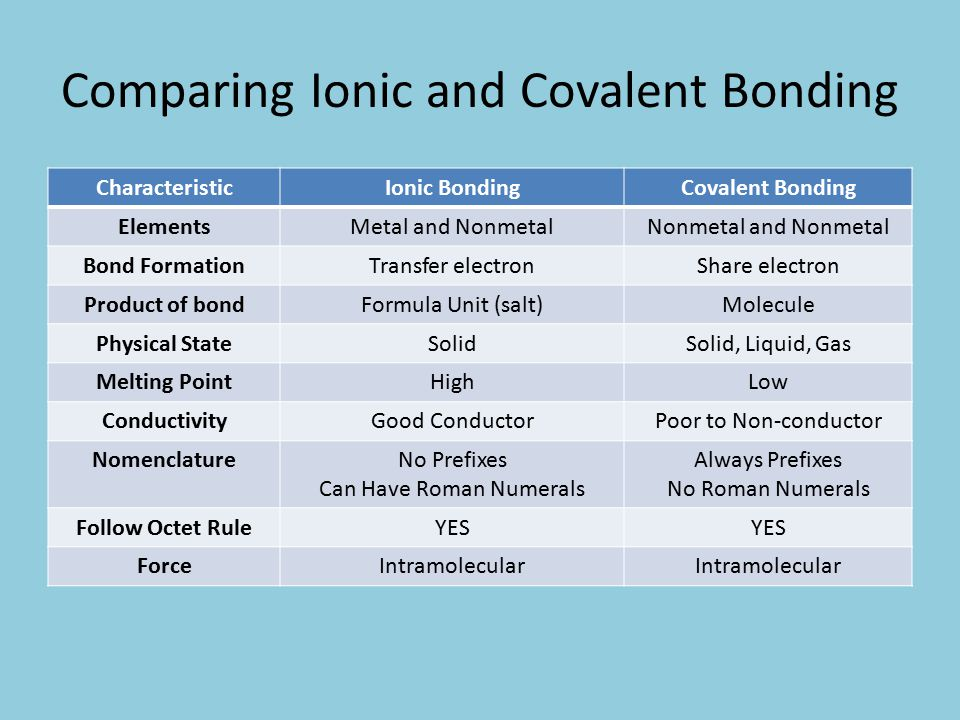 Comparing Ionic and Covalent Bonding CharacteristicIonic BondingCovalent Bonding ElementsMetal and NonmetalNonmetal and Nonmetal Bond FormationTransfer electronShare electron Product of bondFormula Unit (salt)Molecule Physical StateSolidSolid, Liquid, Gas Melting PointHighLow ConductivityGood ConductorPoor to Non-conductor NomenclatureNo Prefixes Can Have Roman Numerals Always Prefixes No Roman Numerals Follow Octet RuleYES ForceIntramolecular