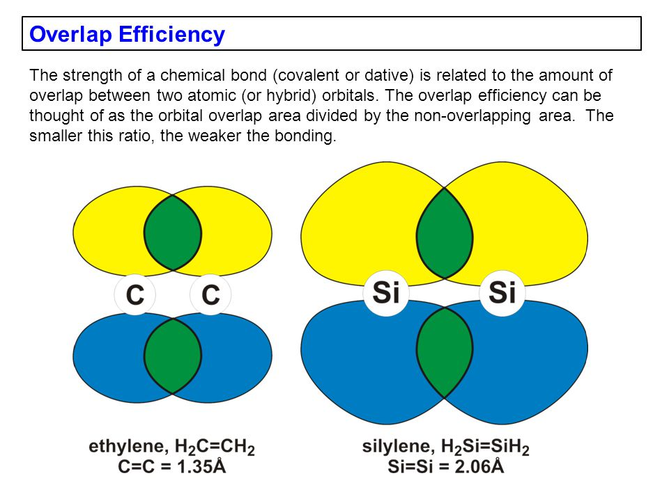 Overlap Efficiency The strength of a chemical bond (covalent or dative) is related to the amount of overlap between two atomic (or hybrid) orbitals.