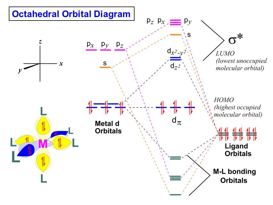 Octahedral Orbital Diagram