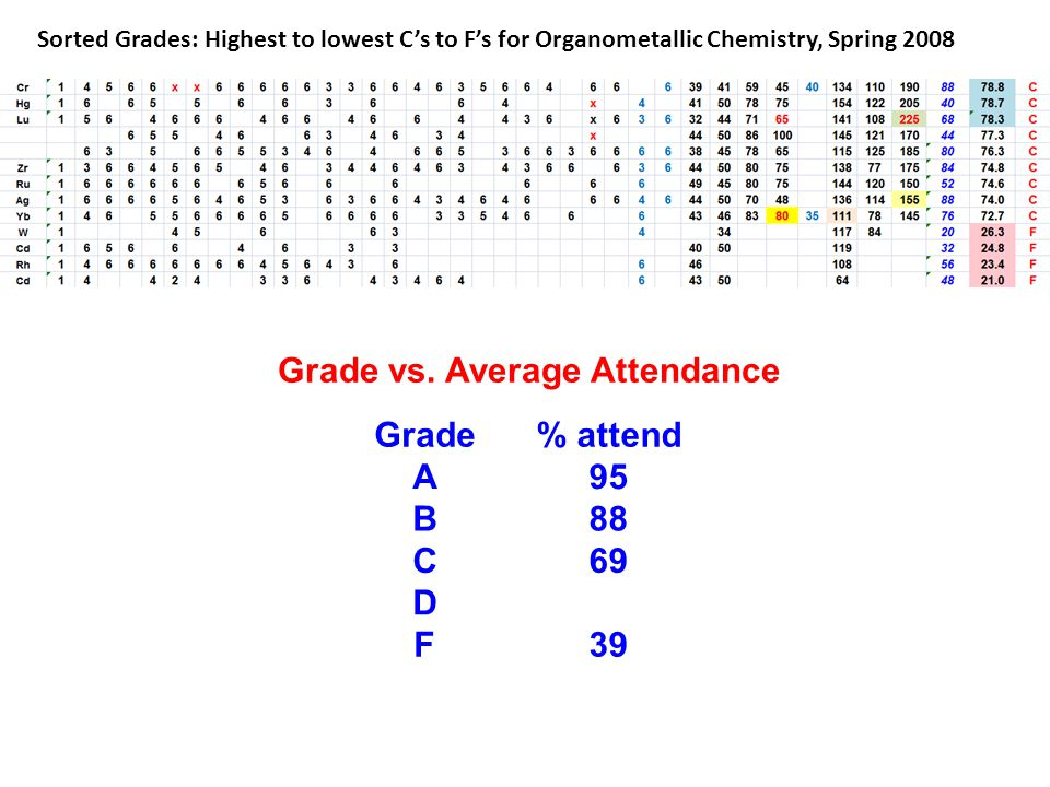 Sorted Grades: Highest to lowest C's to F's for Organometallic Chemistry, Spring 2008 Grade% attend A95 B88 C69 D F39 Grade vs.