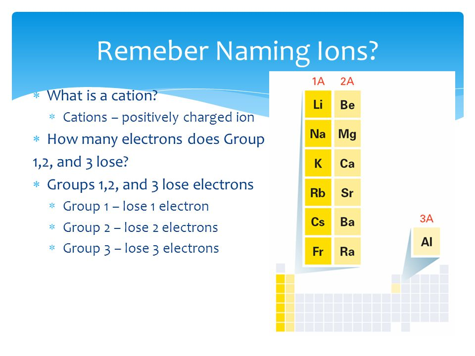  Anion – negatively charged ion  Groups 5,6, and 7 generally gain electrons  Group 5 – gain 3 electrons  Group 6 – gain 2 electrons  Group 7 – gain 1 electron Remember Naming Ions?