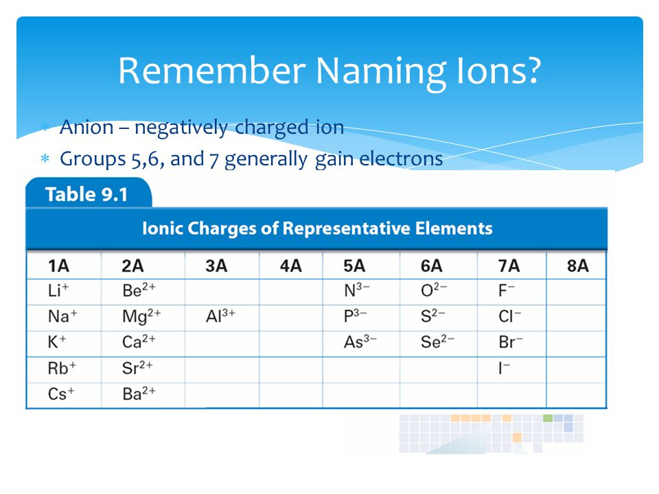  Transition metals usually lose electrons, how many electrons they lose depends on the element  You should memorize these metal ions – Table 9.2.