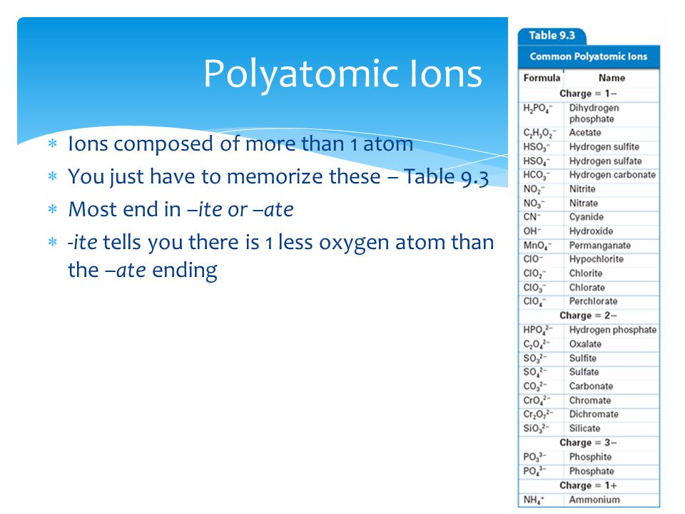  Ions composed of more than 1 atom  You just have to memorize these – Table 9.3  Most end in –ite or –ate  -ite tells you there is 1 less oxygen a
