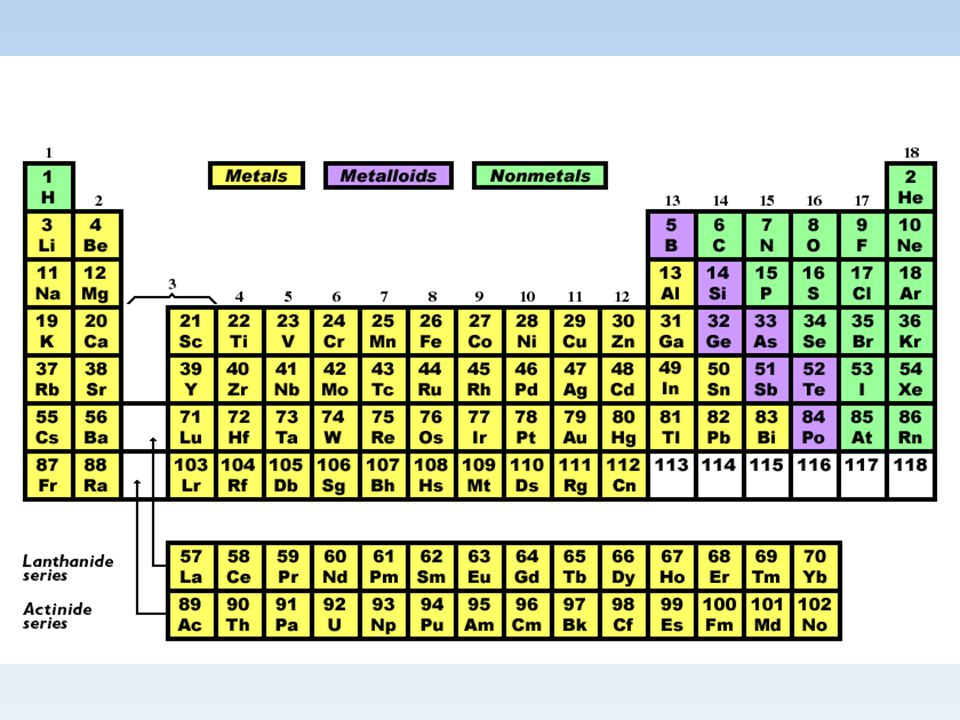 Organization Metals  good conductors of heat and electricity  Malleable (hammered into thin sheets)  Ductile (drawn into thin wires)  Lustrous (shiny) Nonmetals  Poor conductors  Mostly gases  If metal then brittle Metalloid  Demonstrate both metal and nonmetal properties