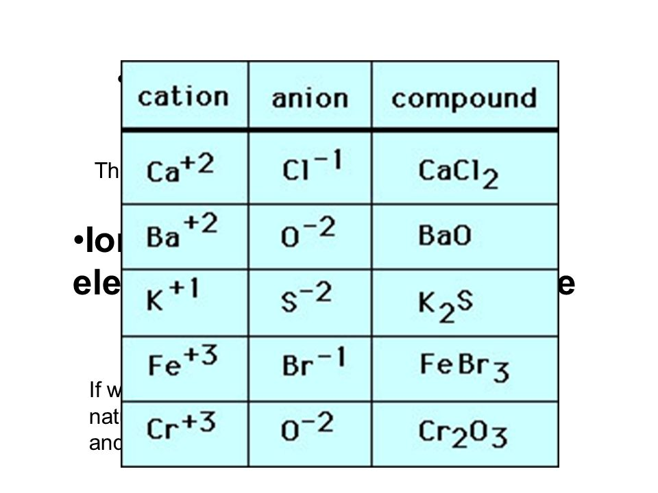 Ionic compounds are very HARD & BRITTLE. They simply don't want to bend so they break.