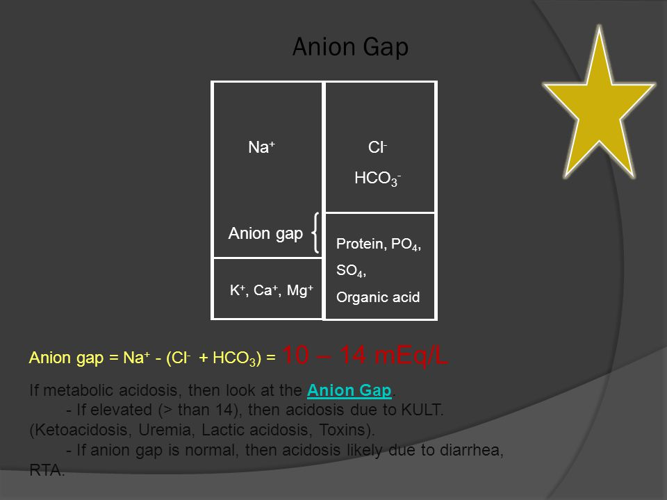 Anion Gap Na + Cl - HCO 3 - Protein, PO 4, SO 4, Organic acid K +, Ca +, Mg + Anion gap Anion gap = Na + - (Cl - + HCO 3 ) = 10 – 14 mEq/L If metabolic acidosis, then look at the Anion Gap.
