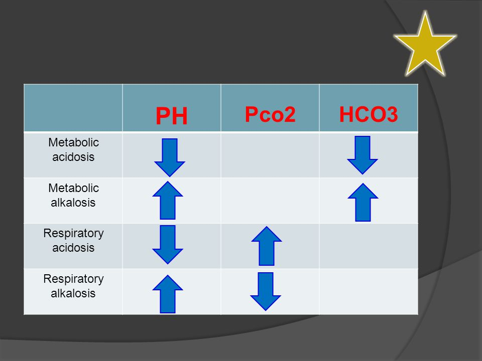 STEPS  History and physical examination  Identify the Acid-base abnormalities (pH, PCO 2, HCO 3 )  Define the acid-base disorders >  Calculate AG and delta AG  Simple or mixed  What is the underlying cause .