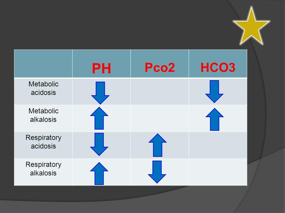 PH Pco2HCO3 Metabolic acidosis Metabolic alkalosis Respiratory acidosis Respiratory alkalosis