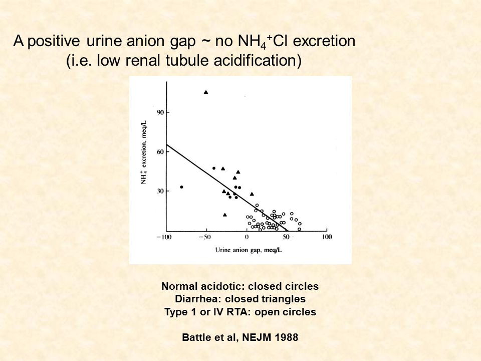 A positive urine anion gap ~ no NH 4 + Cl excretion (i.e.