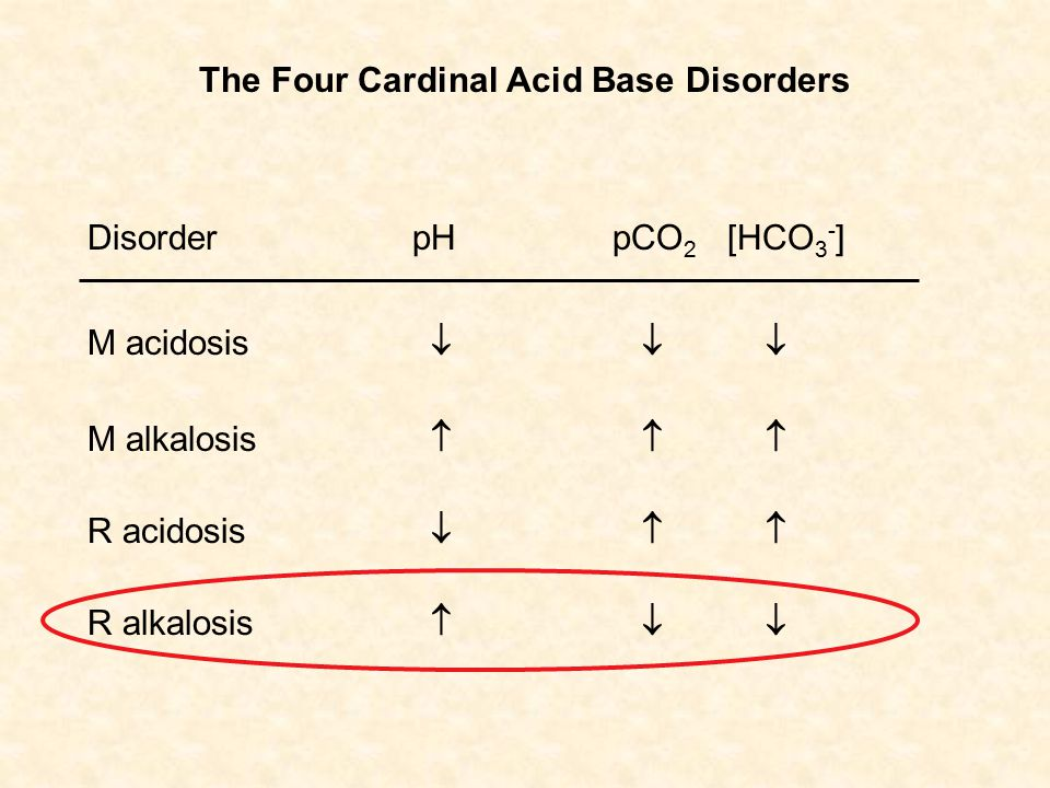 The Four Cardinal Acid Base Disorders M acidosis M alkalosis R acidosis R alkalosis Disorder pHpCO 2 [HCO 3 - ]            
