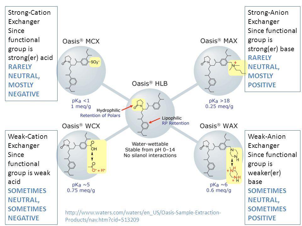 Weak-Cation Exchanger Since functional group is weak acid SOMETIMES NEUTRAL, SOMETIMES NEGATIVE Strong-Cation Exchanger Since functional group is stro