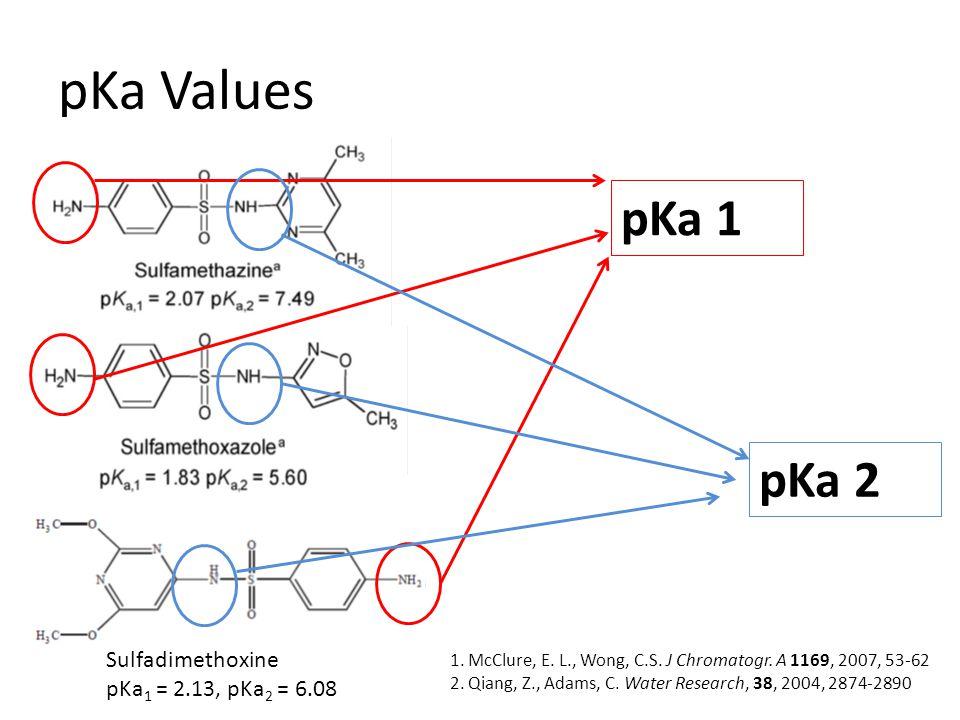 pKa Values Sulfadimethoxine pKa 1 = 2.13, pKa 2 = 6.08 1. McClure, E. L., Wong, C.S. J Chromatogr. A 1169, 2007, 53-62 2. Qiang, Z., Adams, C. Water R