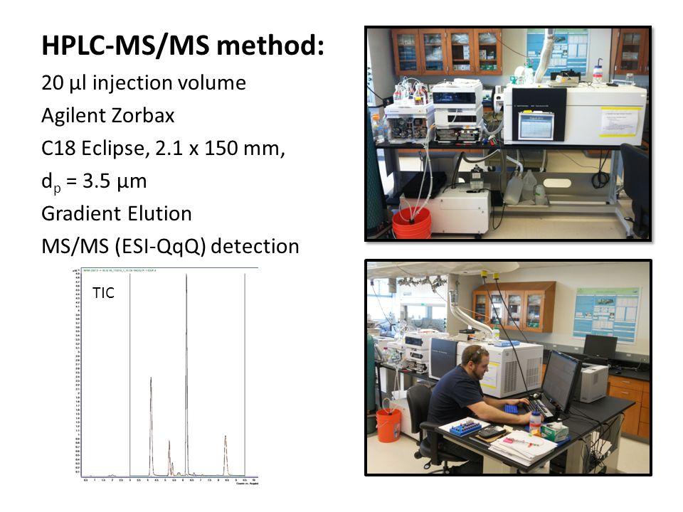 HPLC-MS/MS method: 20 µl injection volume Agilent Zorbax C18 Eclipse, 2.1 x 150 mm, d p = 3.5 µm Gradient Elution MS/MS (ESI-QqQ) detection TIC