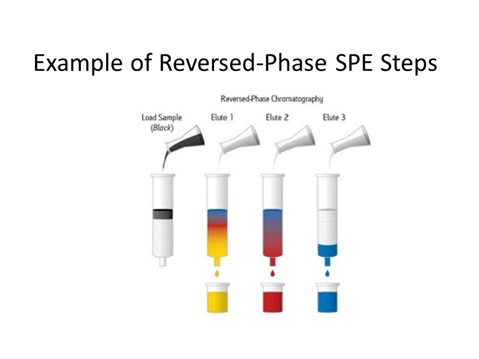 What is SPE-Loading Sample (contains analytes and a bunch of other stuff) Solid Phase- Can be reversed phase (i.e., C18), Normal Phase (i.e., silica) Cation or Anion exchange (with + or – charge groups) Plastic or Glass cylinder Frits (porous grate to keep solid phase from falling out) The efficiency of the loading step (how many analyte molecules get stuck onto the stationary phase) is dependent on the polarity of the: -Analytes -Stationary phase -Mobile phase You can change all of these.