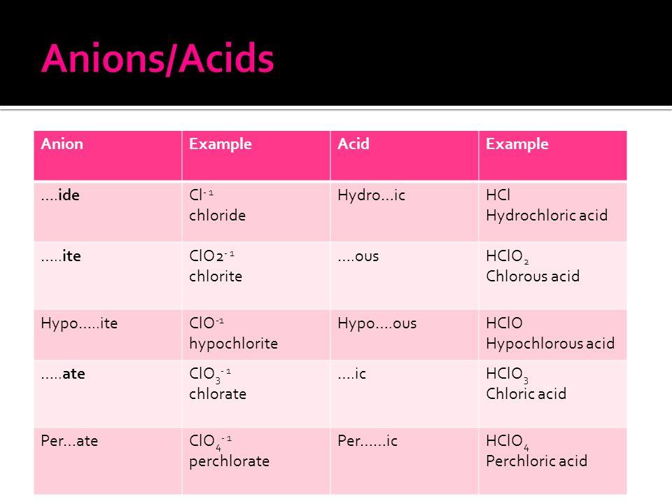 AnionExampleAcidExample ….ideCl - 1 chloride Hydro…icHCl Hydrochloric acid …..iteClO2 - 1 chlorite ….ousHClO 2 Chlorous acid Hypo…..iteClO -1 hypochlorite Hypo….ousHClO Hypochlorous acid …..ateClO 3 - 1 chlorate ….icHClO 3 Chloric acid Per…ateClO 4 - 1 perchlorate Per……icHClO 4 Perchloric acid