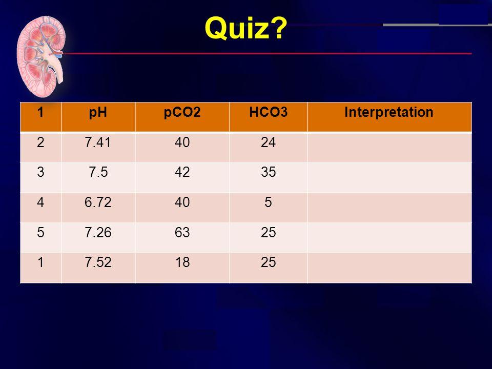 Quiz 1pHpCO2HCO3Interpretation 27.414024 37.54235 46.72405 57.266325 17.521825