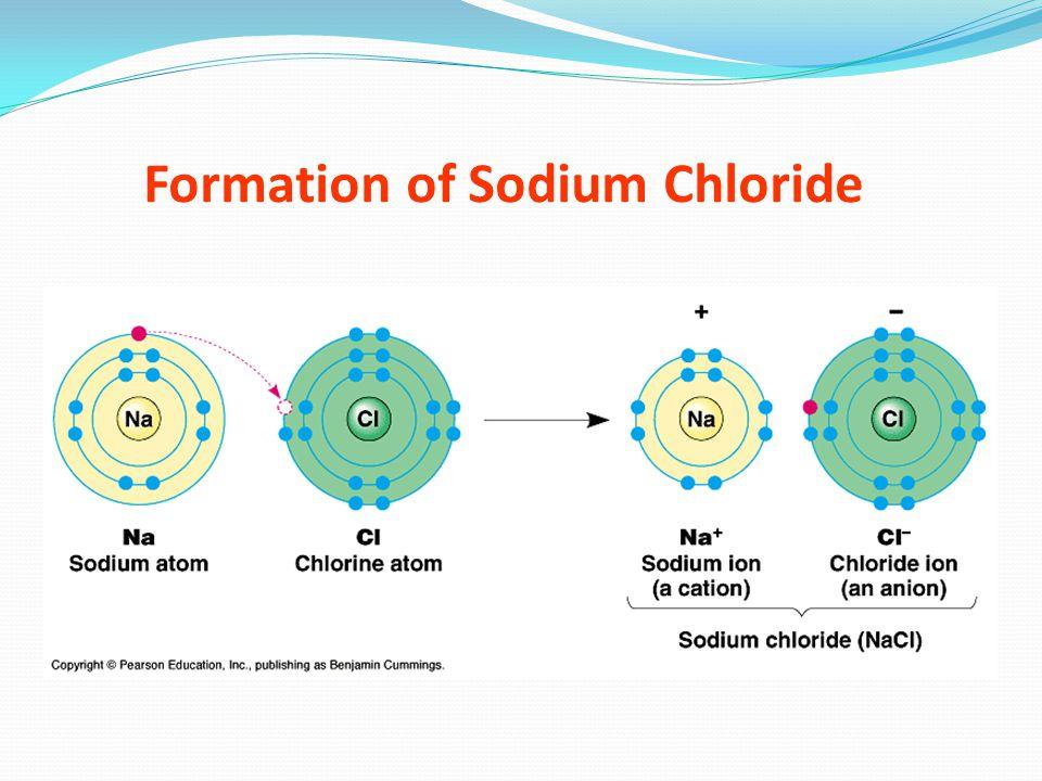 FORMULAANIONNAME H 2 CO 3 HC 2 H 3 O 2 H 2 SO 3 H3PH3P H2SH2S Carbonate Carbonic acid AcetateAcetic acid SulfiteSulfurous acid Phosphide Hydrophosphoric acid SulfideHydrosulfuric acid