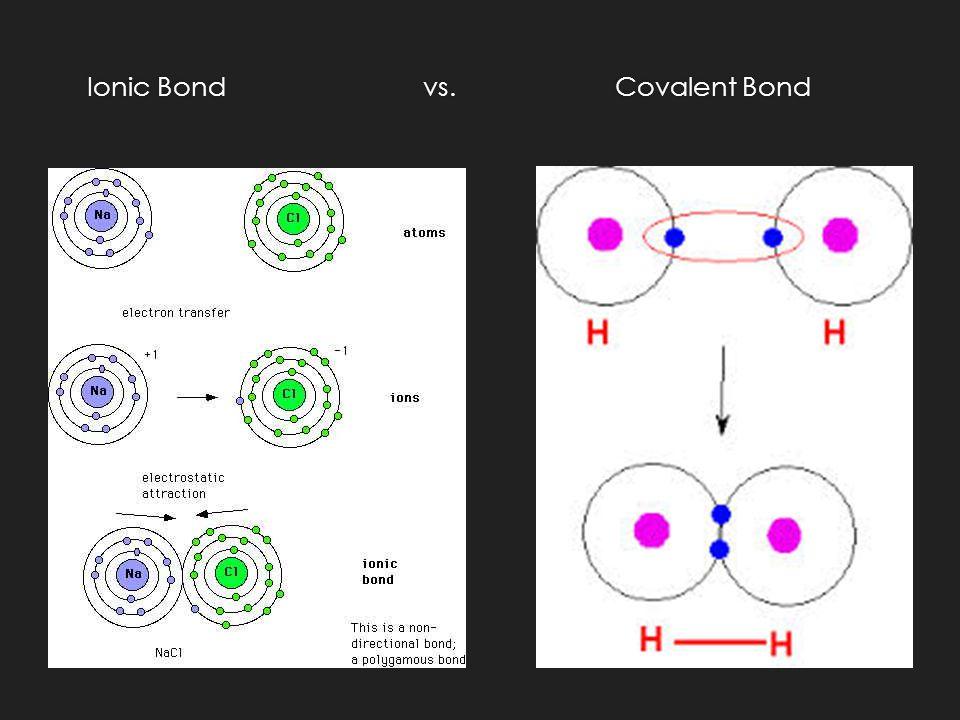 Ionic Bondvs.Covalent Bond