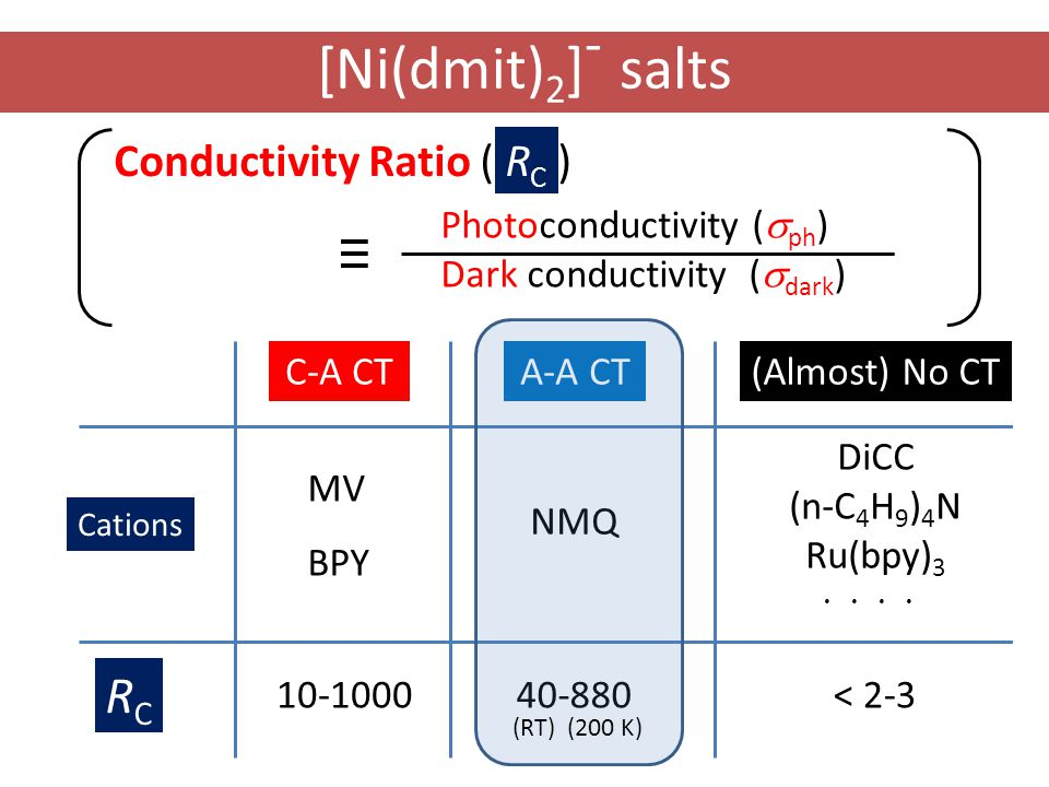 C-A CTA-A CT(Almost) No CT MV BPY NMQ DiCC (n-C 4 H 9 ) 4 N Ru(bpy) 3 ・・・・ 10-100040-880< 2-3 Photoconductivity (  ph ) Dark conductivity (  dark ) Conductivity Ratio ( R C ) [Ni(dmit) 2 ] - salts RCRC Cations RCRC (RT) (200 K)