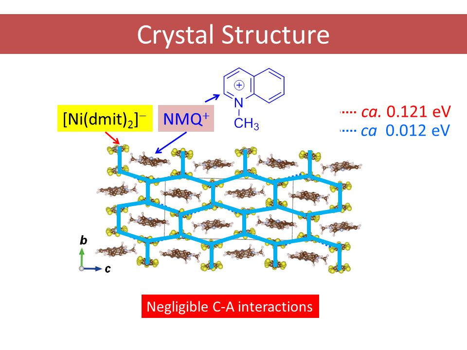 Crystal Structure [Ni(dmit) 2 ]  NMQ  ca. 0.121 eV ca 0.012 eV Negligible C-A interactions
