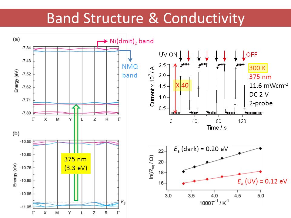 Band Structure & Conductivity NMQ band Ni(dmit) 2 band 300 K 375 nm 11.6 mWcm -2 DC 2 V 2-probe 375 nm (3.3 eV) E a (dark) = 0.20 eV E a (UV) = 0.12 eV X 40