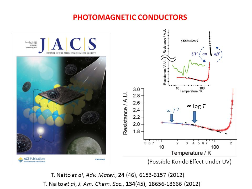 PHOTOMAGNETIC CONDUCTORS  log T  T 2 T. Naito et al, Adv.