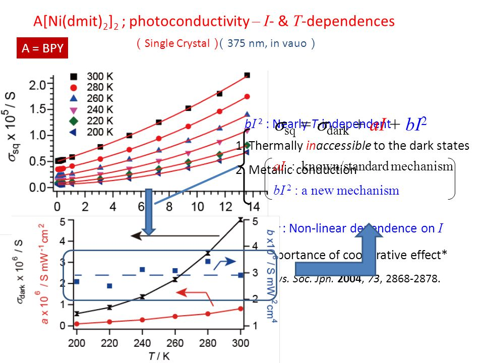A[Ni(dmit) 2 ] 2 ; photoconductivity – I - & T -dependences ( Single Crystal )( 375 nm, in vauo ) A = BPY b I 2 : Nearly T-independent 1.