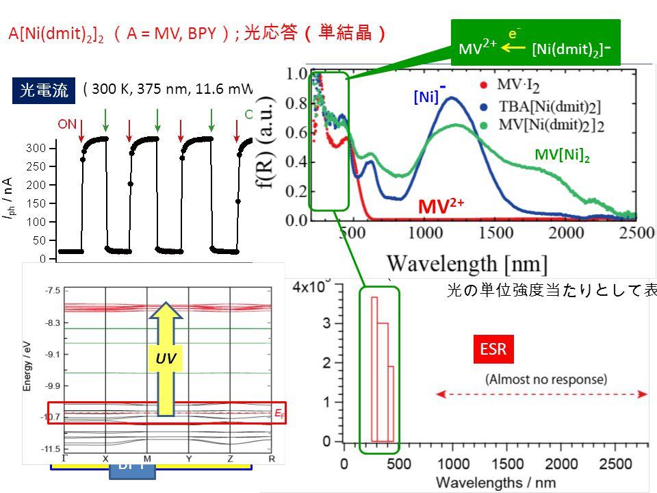 A[Ni(dmit) 2 ] 2 ( A = MV, BPY ) ; 光応答(単結晶) ( ESR 応答の強さは、 光の単位強度当たりとして表示) 照射条件(強度, 波長, 温度, 雰囲気) を検討  主に紫外光~ 250-450 nm にのみ応答 (E g  5000-10000 nm) CT が集中 ( 300 K, 375 nm, 11.6 mW cm -2 ) ESR 光電流 伝導性の光応答と 局在スピンの光応答が 連動 Ni(dmit) 2 BPY MV 2+ [Ni(dmit) 2 ] - e-e- MV 2+ MV[Ni] 2 [Ni] - UV