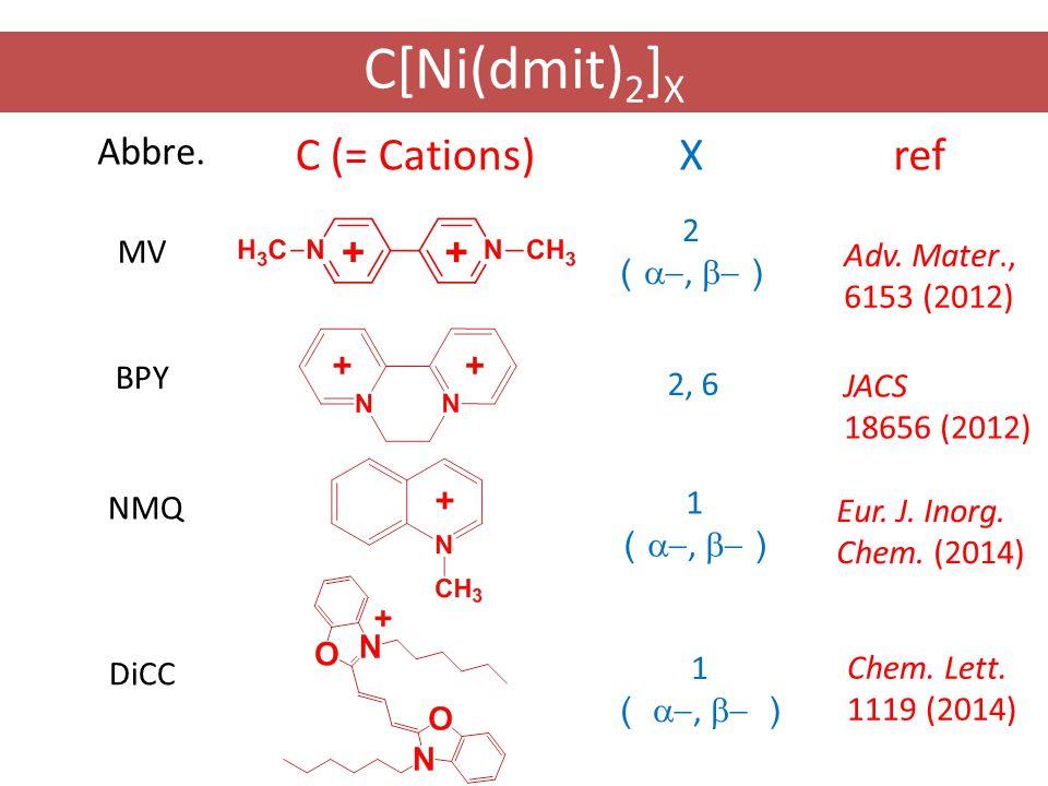 C (= Cations)X ref BPY 2, 6 NMQ 1 ( ,  ) DiCC 1 ( ,  ) 2 ( ,  ) MV Adv.