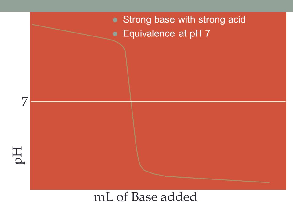 pH mL of Base added 7 l Strong base with strong acid l Equivalence at pH 7