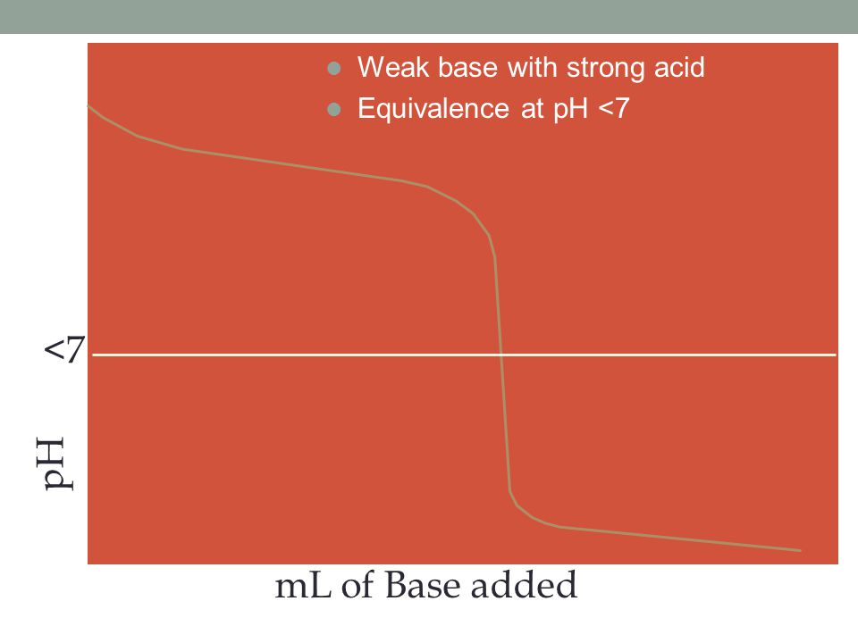 pH mL of Base added <7 l Weak base with strong acid l Equivalence at pH <7