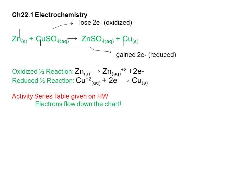 Ch22.1 Electrochemistry lose 2e- (oxidized) Zn (s) + CuSO 4(aq) ZnSO 4(aq) + Cu (s) gained 2e- (reduced) Oxidized ½ Reaction: Zn (s) Zn (aq) +2 +2e- Reduced ½ Reaction: Cu +2 (aq) + 2e - Cu (s) Activity Series Table given on HW Electrons flow down the chart!