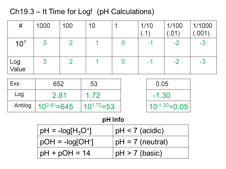 Ch19.3 – It Time for Log.(pH Calculations) #10001001011/10 (.1) 1/100 (.01) 1/1000 (.001) 10 .