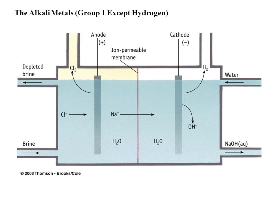 The Alkali Metals (Group 1 Except Hydrogen)