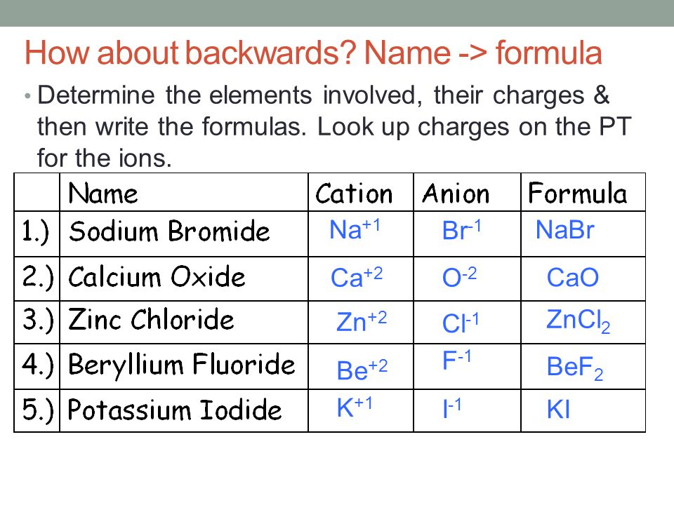 How about backwards? Name -> formula Determine the elements involved, their charges & then write the formulas. Look up charges on the PT for the ions.