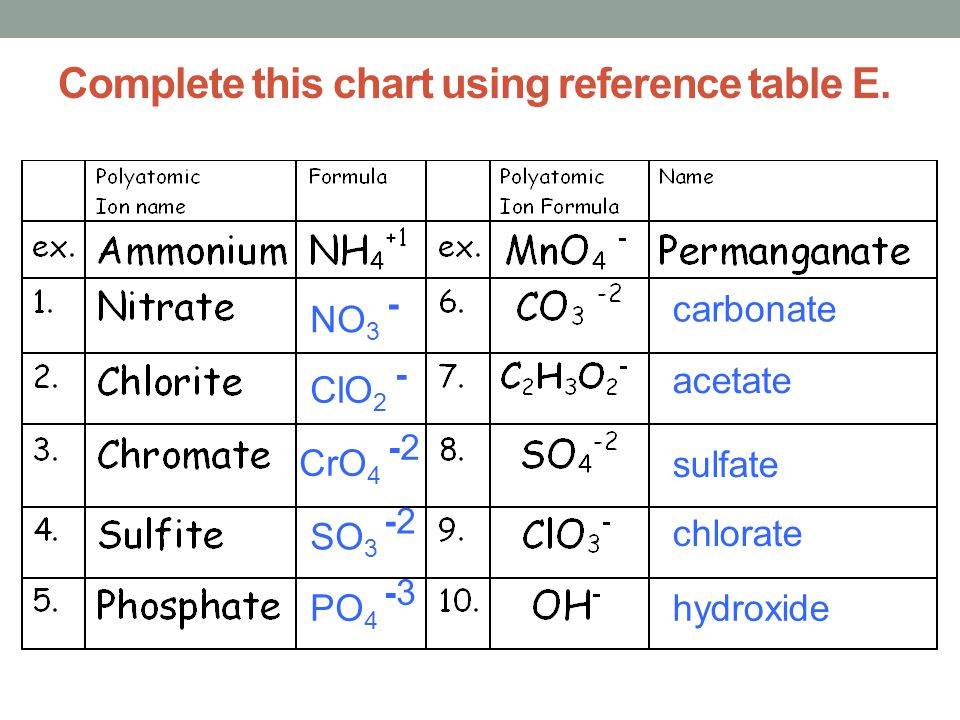 Complete this chart using reference table E. carbonate acetate sulfate chlorate hydroxide NO 3 - ClO 2 - CrO 4 -2 SO 3 -2 PO 4 -3