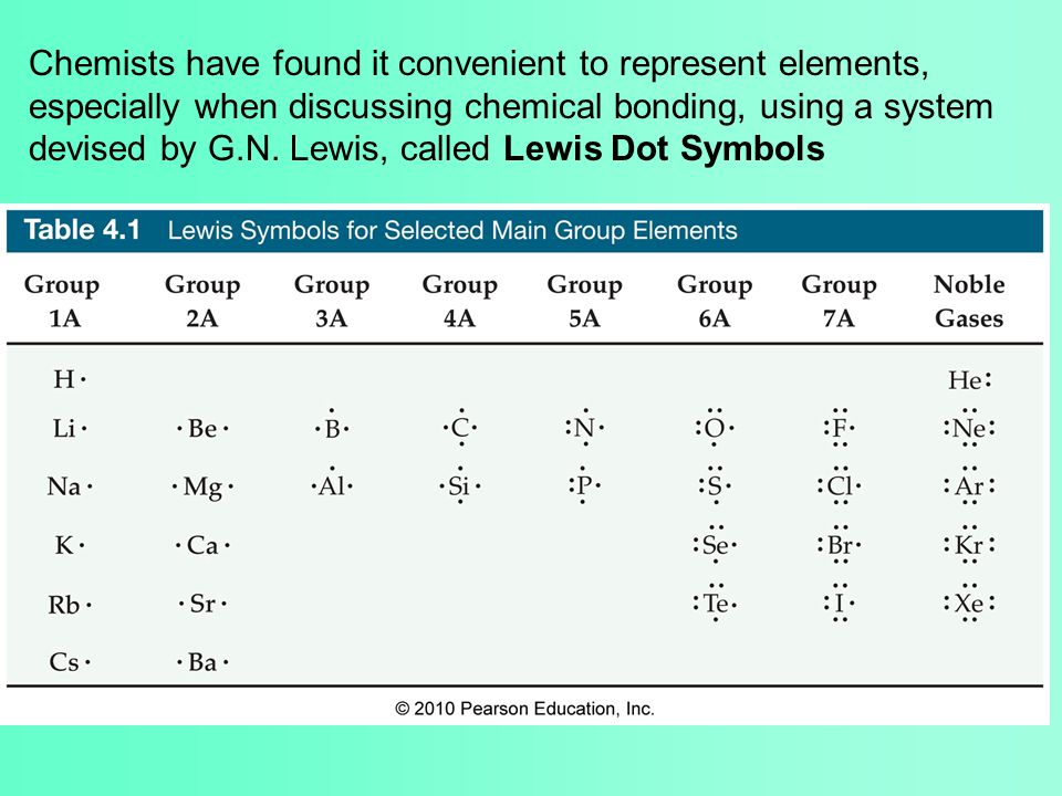 Chemists have found it convenient to represent elements, especially when discussing chemical bonding, using a system devised by G.N.