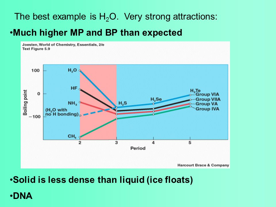Much higher MP and BP than expected Solid is less dense than liquid (ice floats) DNA The best example is H 2 O. Very strong attractions: