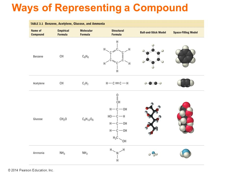 © 2014 Pearson Education, Inc. Ways of Representing a Compound
