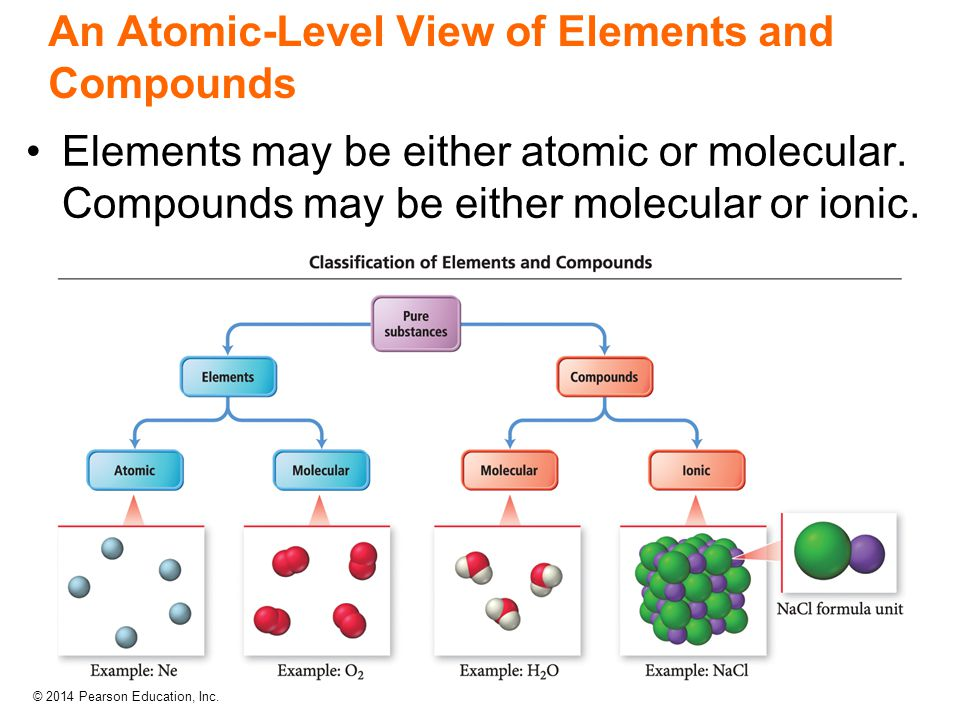 © 2014 Pearson Education, Inc. An Atomic-Level View of Elements and Compounds Elements may be either atomic or molecular. Compounds may be either mole