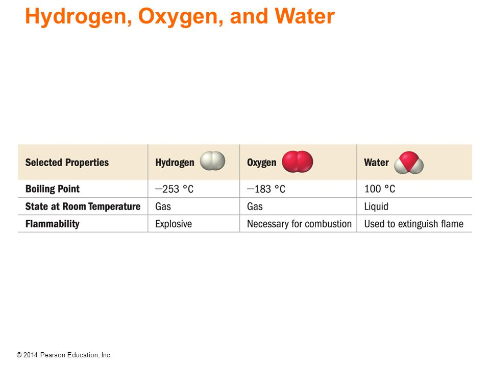© 2014 Pearson Education, Inc. Hydrogen, Oxygen, and Water