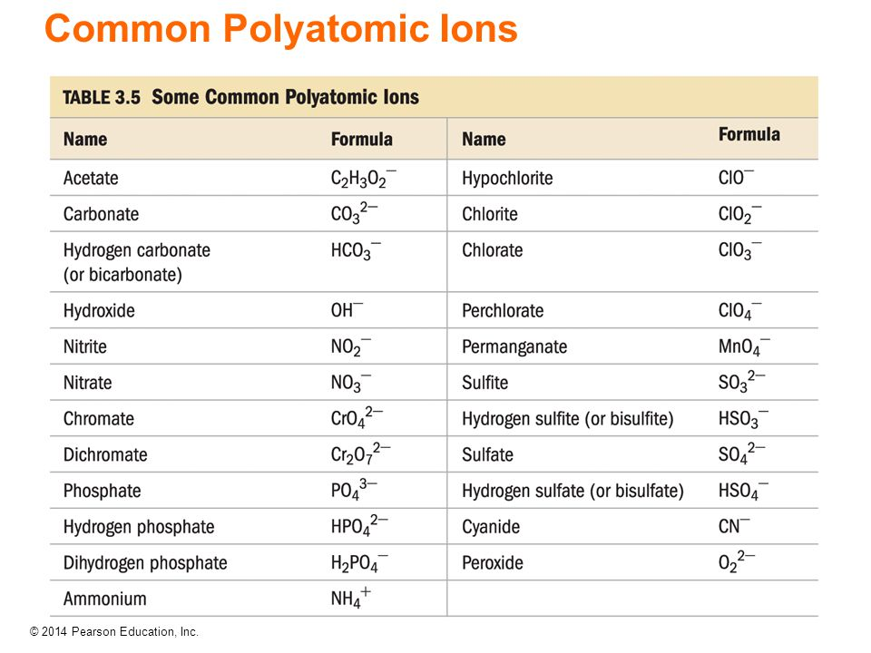 © 2014 Pearson Education, Inc. Common Polyatomic Ions