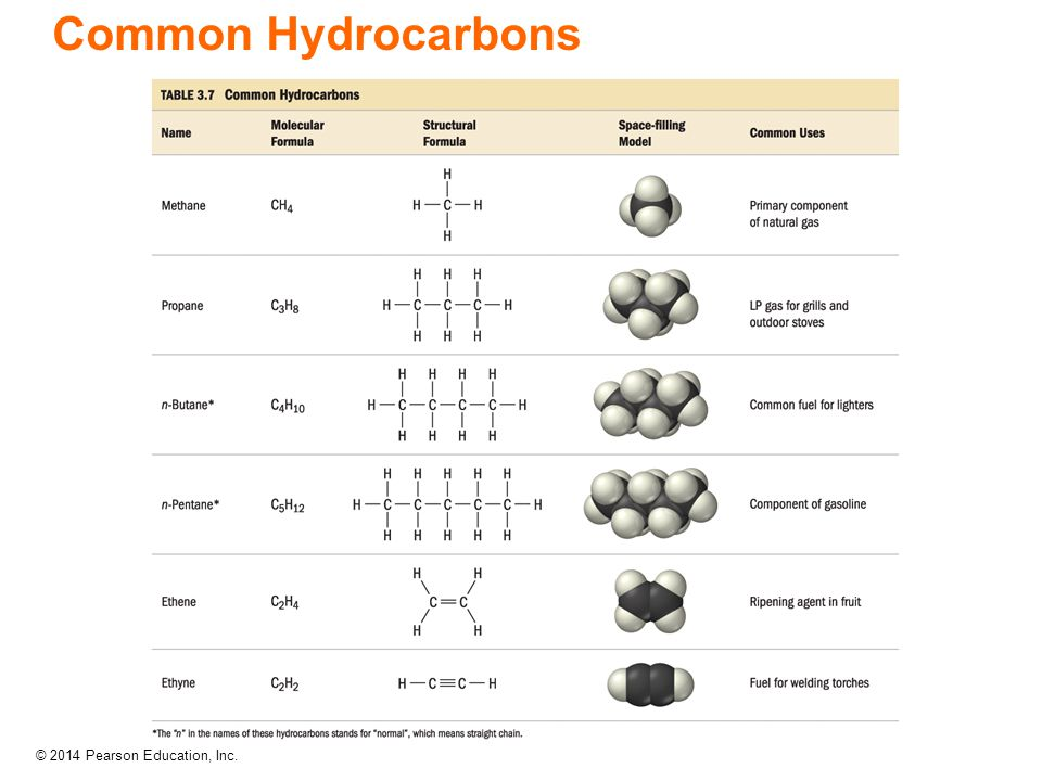 © 2014 Pearson Education, Inc. Common Hydrocarbons