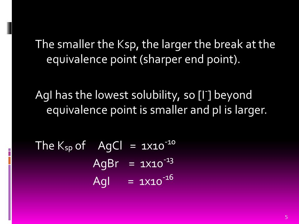 The smaller the Ksp, the larger the break at the equivalence point (sharper end point). AgI has the lowest solubility, so [I - ] beyond equivalence po